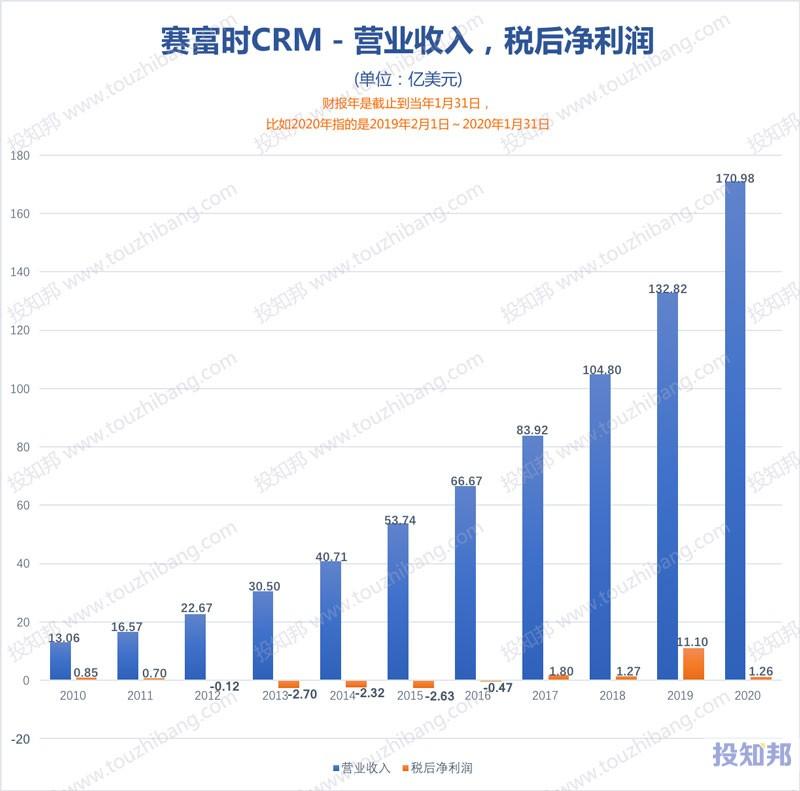 图解赛富时公司(CRM)财报数据(2010年~2021财报年Q3,更新)