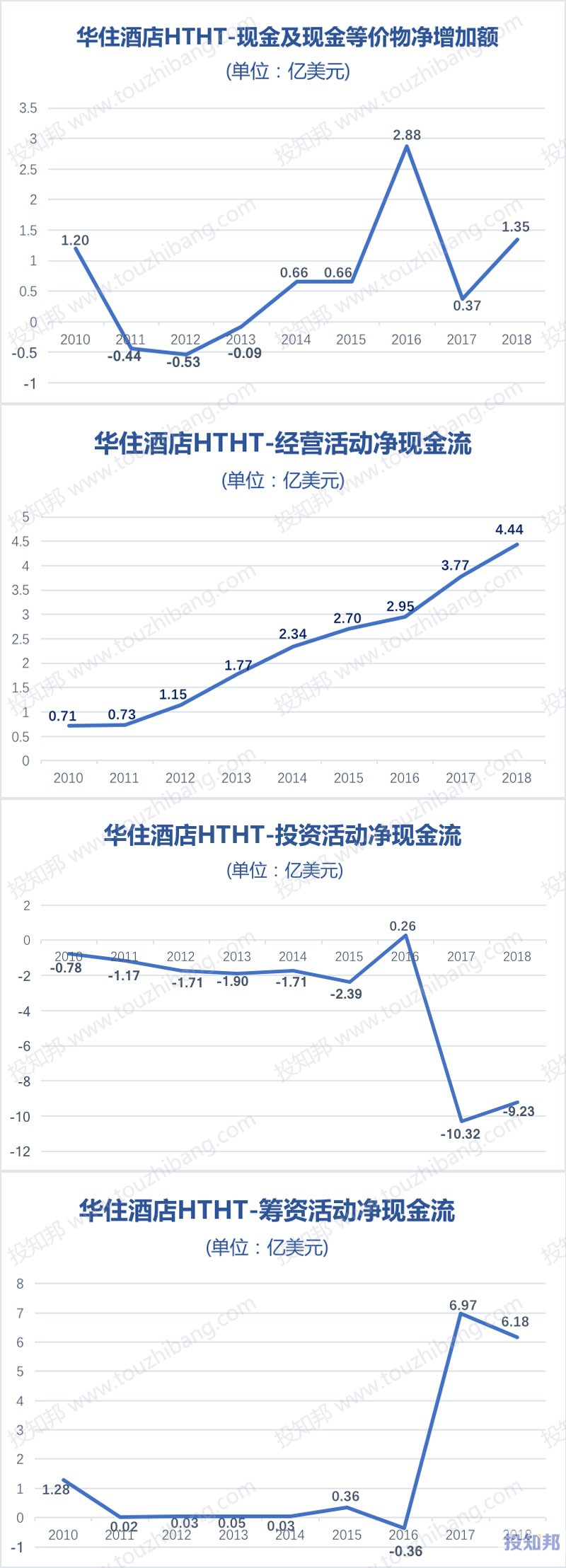 图解华住酒店集团(HTHT)财报数据(以美元计,2010年~2012年Q2)