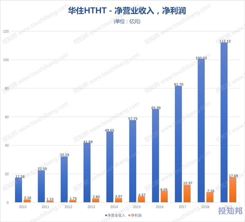 华住酒店集团(HTHT)财报数据图示(2010年~2020年Q3,更新)