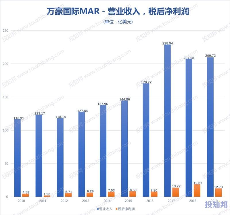 万豪酒店集团(MAR)财报数据图示(2010年~2020年Q1,更新)