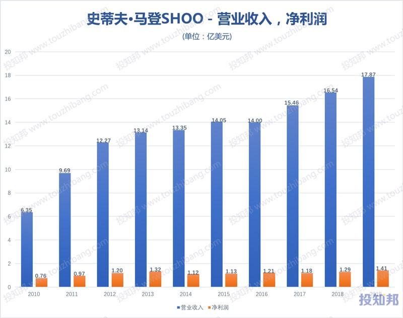 史蒂夫·马登(SHOO)财报数据图示(2010年~2020年Q2,更新)