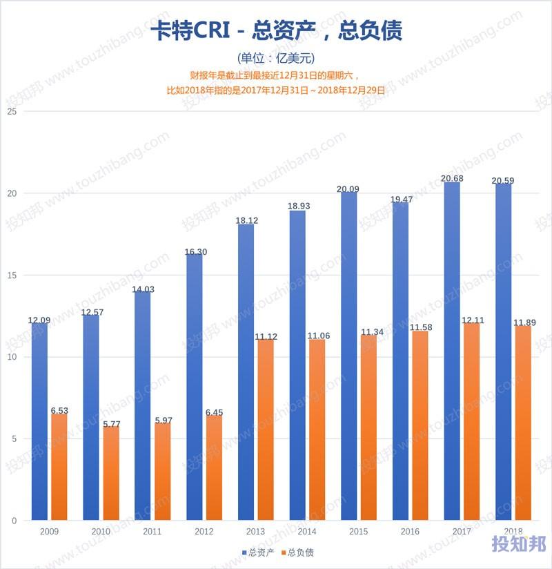 图解卡特(CRI)财报数据(2009年~2019年Q2)