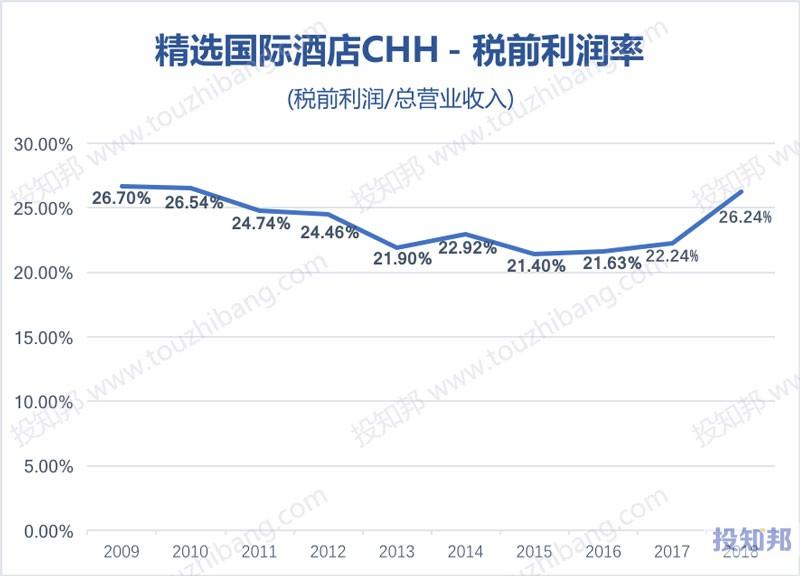 图解精选国际酒店(CHH)财报数据(2009年~2019年Q2)