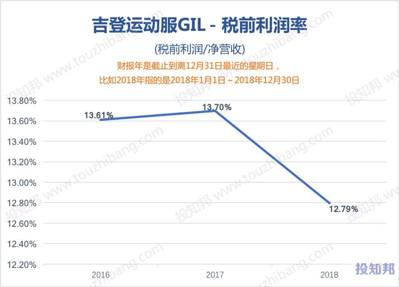 图解吉登运动服(GIL)财报数据(2016年~2019年Q2)