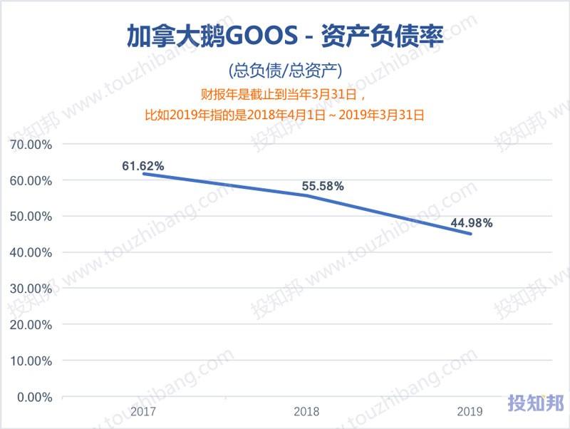 图解加拿大鹅(GOOS)财报数据(2017年~2019财报年)