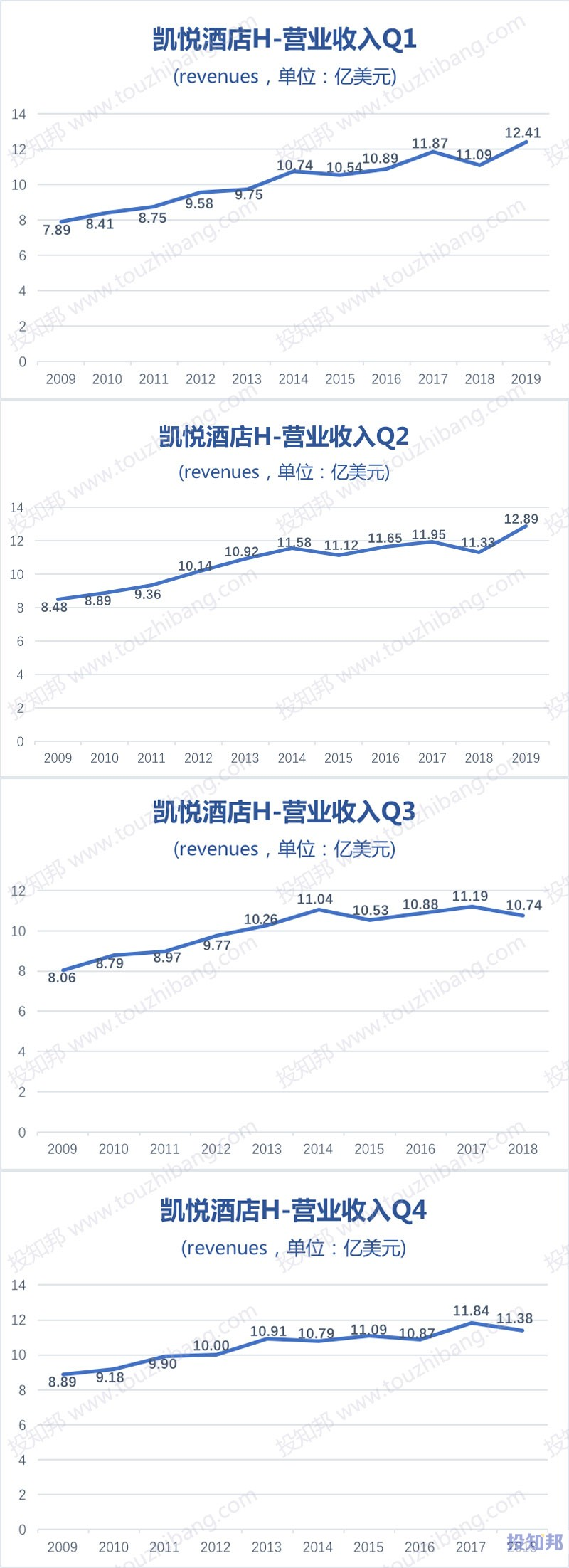 图解凯悦酒店(H)财报数据(2009年~2019年Q2)