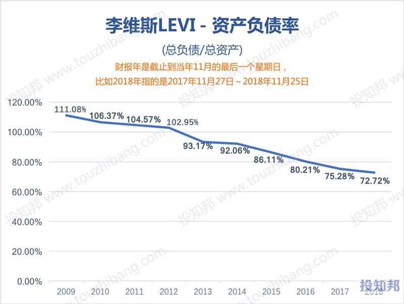 图解李维斯(LEVI)财报数据(2009年~2019年Q3)