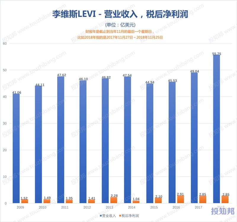 图解李维斯(LEVI)财报数据(2009年~2019年Q2)