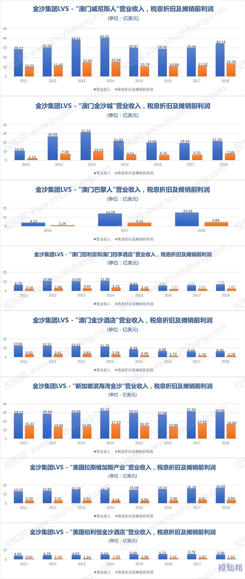图解金沙集团(LVS)财报数据(2009年~2019年Q2)