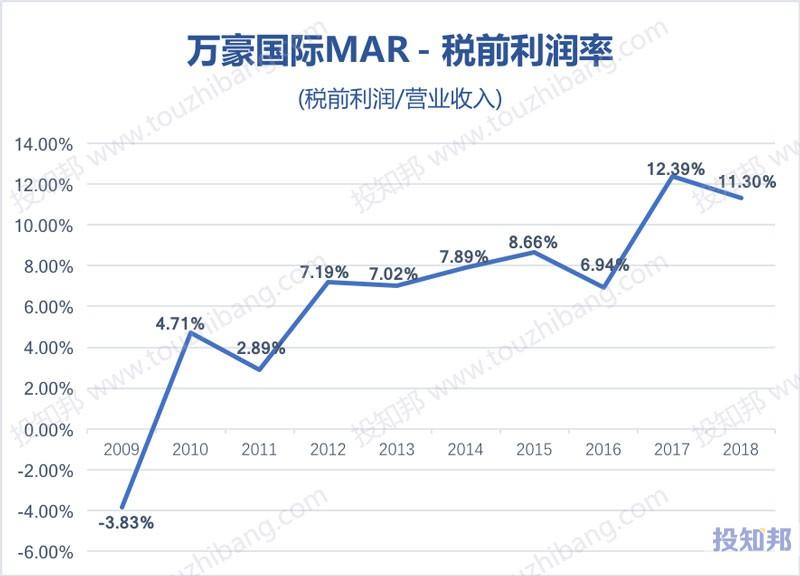 图解万豪酒店集团(MAR)财报数据(2009年~2019年Q2)