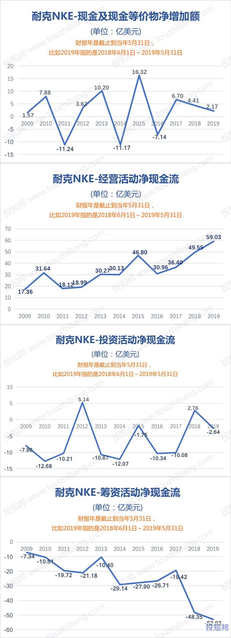 图解耐克(NKE)财报数据(2009年~2019财报年)