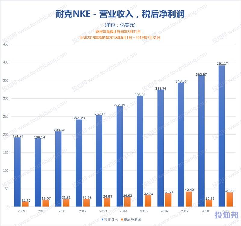 图解耐克(NKE)财报数据(2009年~2020财报年Q1)