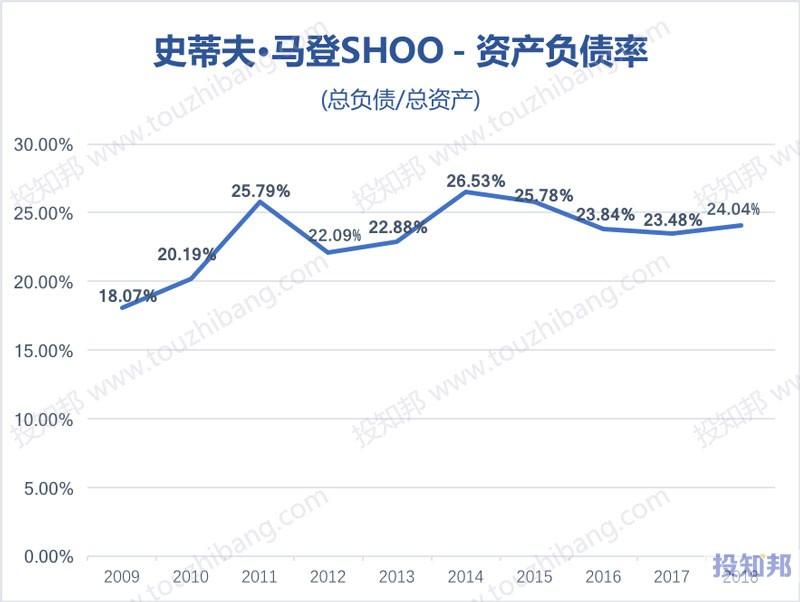 图解史蒂夫·马登(SHOO)财报数据(2009年~2019年Q2)