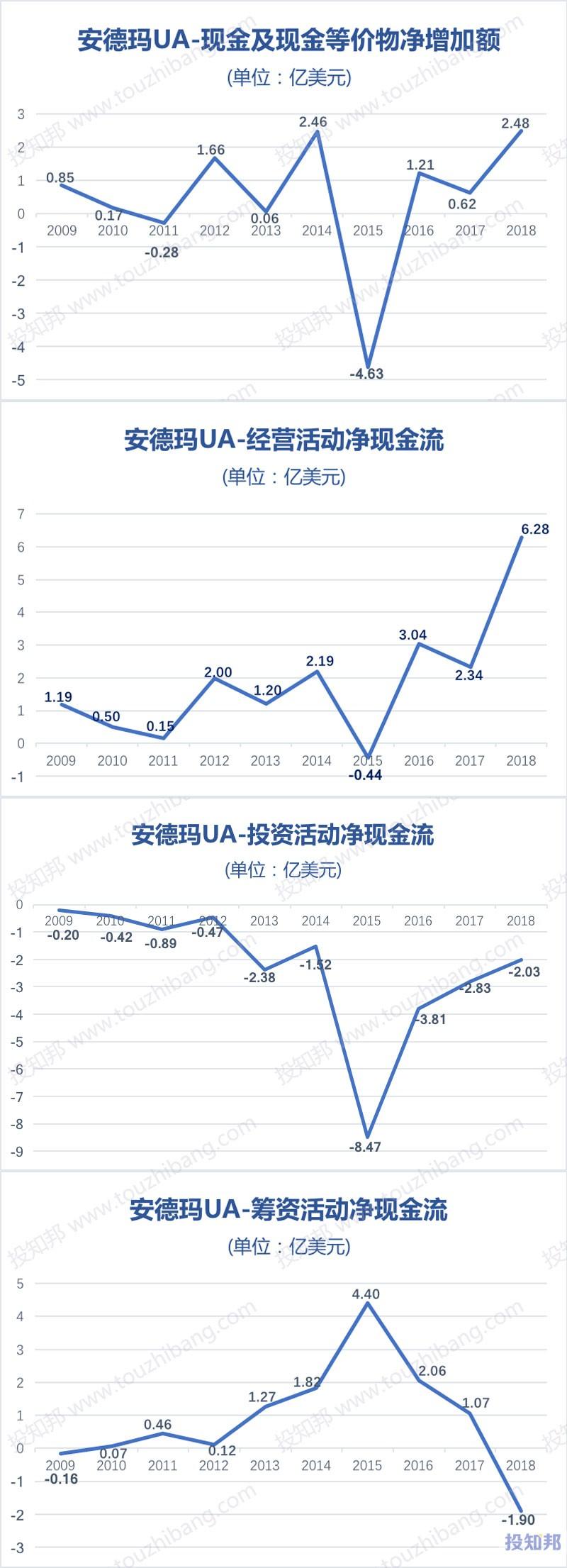 图解安德玛(UA)财报数据(2009年~2019年Q3)