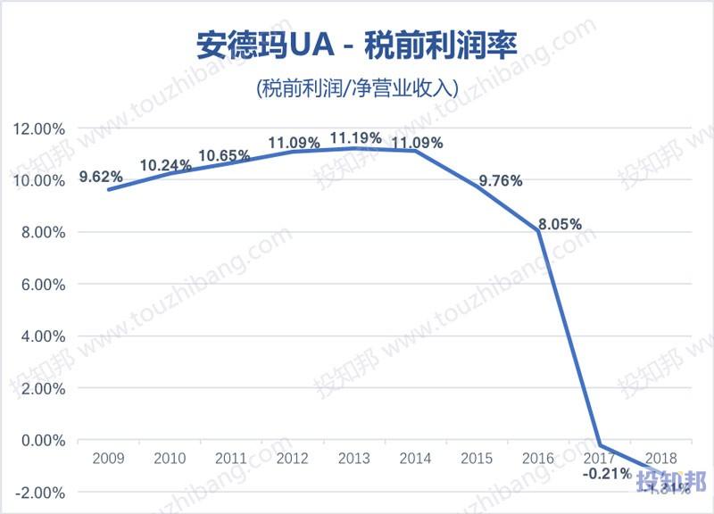 图解安德玛(UA)财报数据(2009年~2019年Q2)