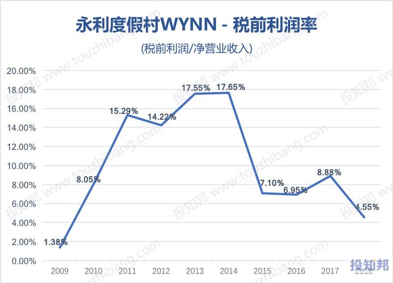 图解永利度假村(WYNN)财报数据(2009年~2019年Q2)