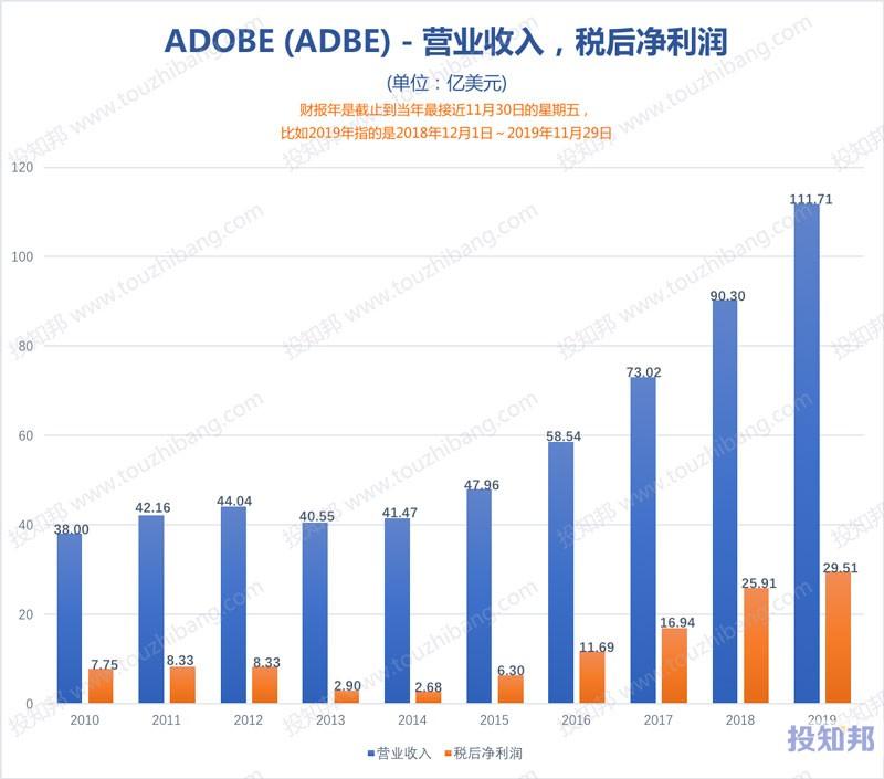 图解Adobe公司(ADBE)财报数据(2010年~2020财报年Q1,更新)