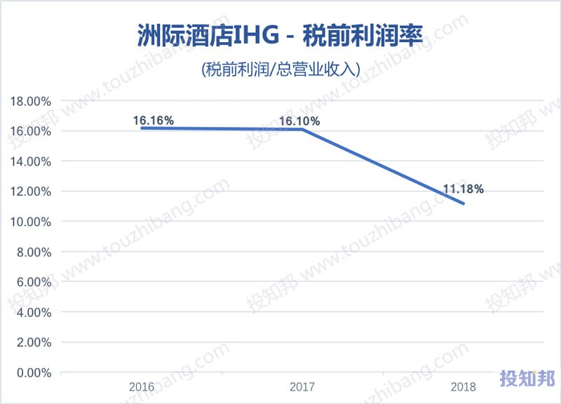 图解洲际酒店集团(IHG)财报数据(2016年~2018年)