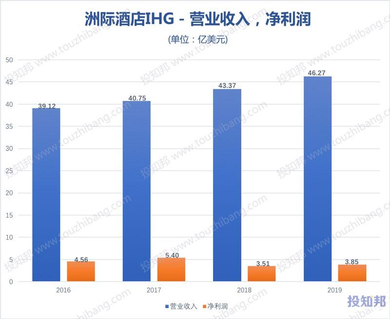 洲际酒店集团(IHG)财报数据图示(2016年~2019年,更新)