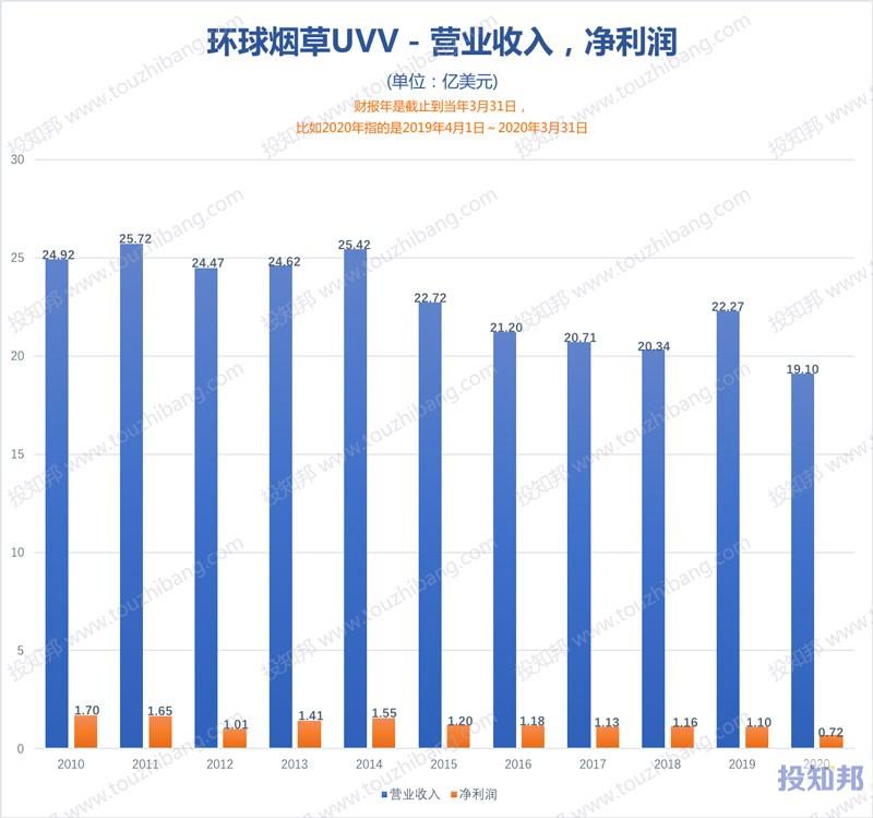环球烟草(UVV)财报数据图示(2010年~2021财报年Q1,更新)