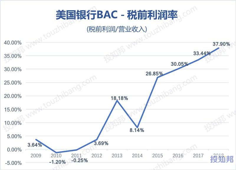 图解美国银行(BAC)财报数据(2009年~2019年Q2)
