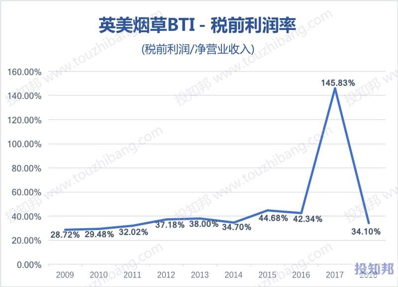 图解英美烟草(BTI)财报数据(2009年~2018年)