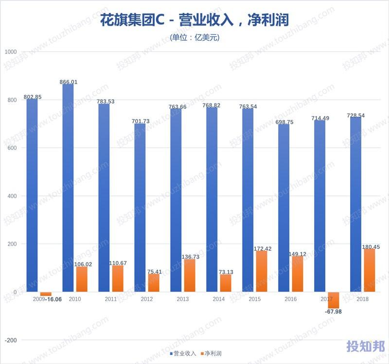 图解花旗集团(C)财报数据(2009年~2019年Q3)