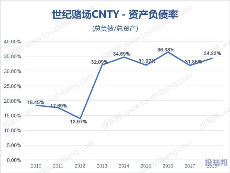 图解世纪赌场(CNTY)财报数据(2010年~2019年Q2)