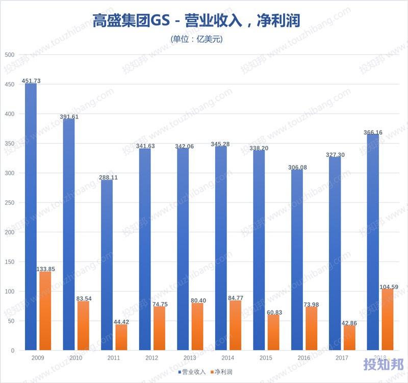 图解高盛集团(GS)财报数据(2009年~2019年Q3)