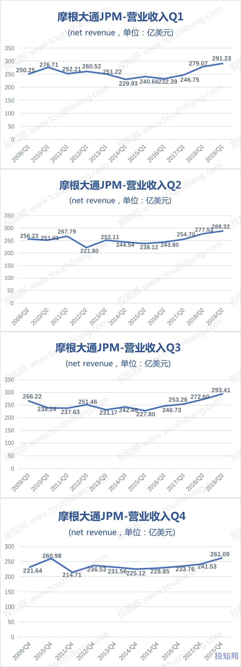 图解摩根大通(JPM)财报数据(2009年~2019年Q3)