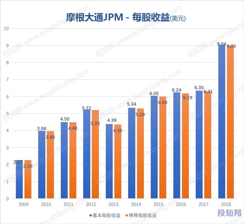 图解摩根大通(JPM)财报数据(2009年~2019年Q2)