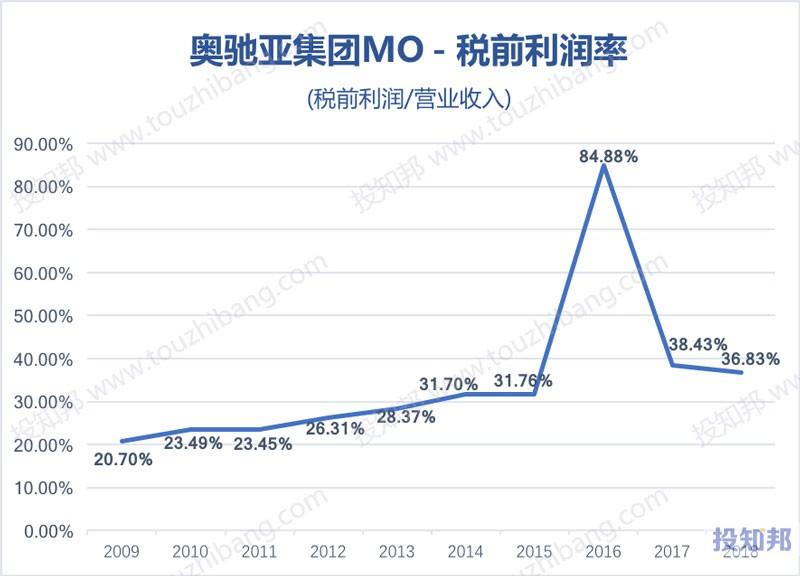 图解奥驰亚集团(MO)财报数据(2009年~2019年Q2)