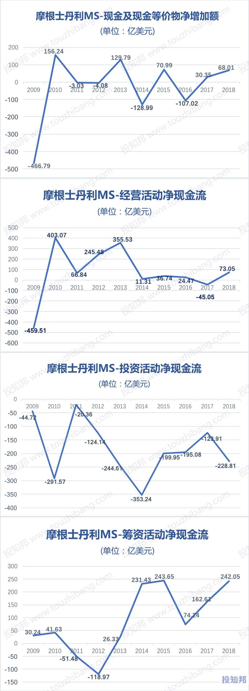 图解摩根士丹利(MS)财报数据(2009年~2019年Q3)