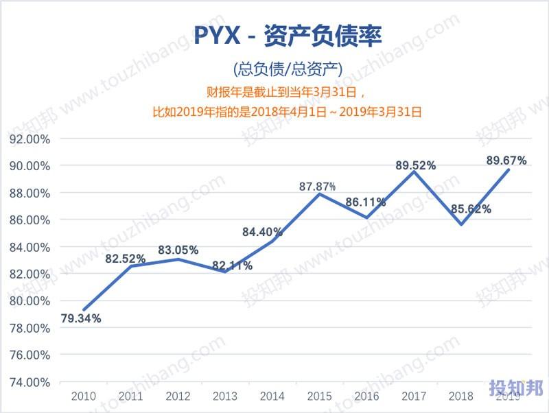 图解Pyxus International公司(PYX)财报数据(2010年~2020财报年Q1)