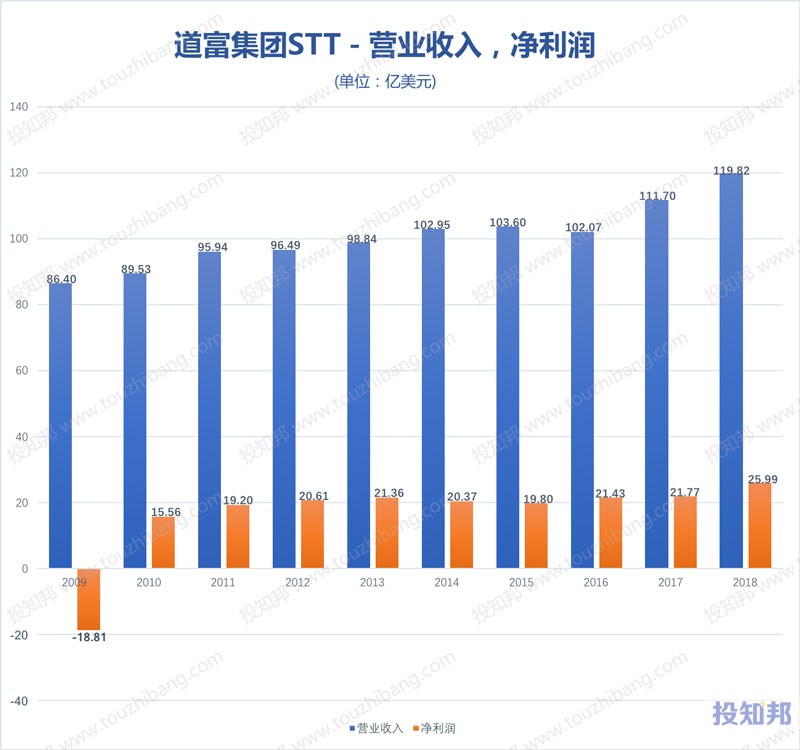 图解道富集团(STT)财报数据(2009年~2019年Q3)