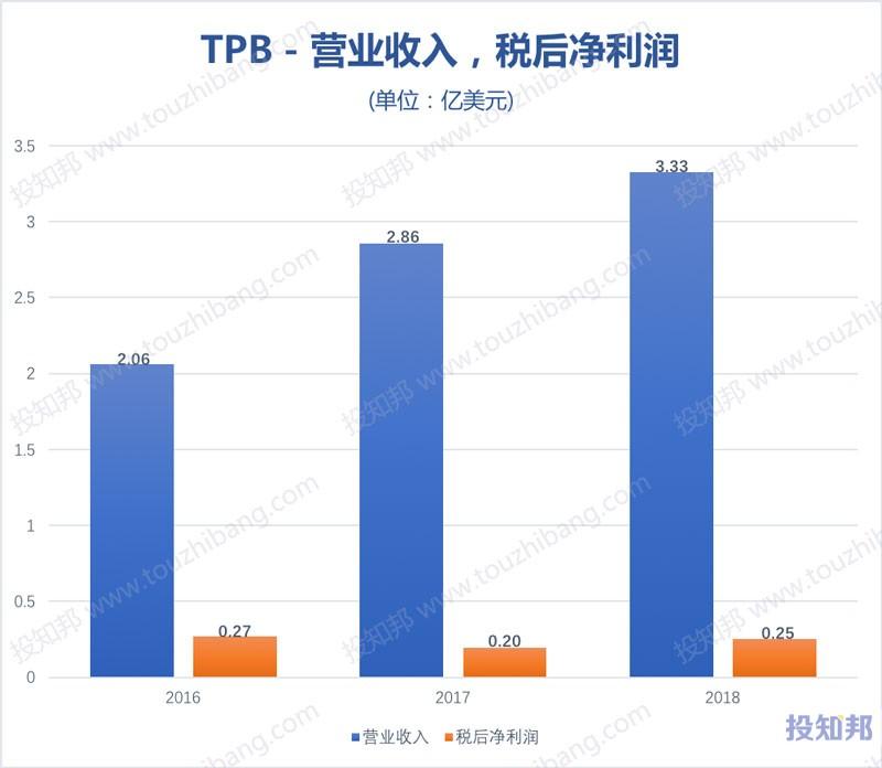 图解Turning Point Brands(TPB)财报数据(2016年~2019年Q2)
