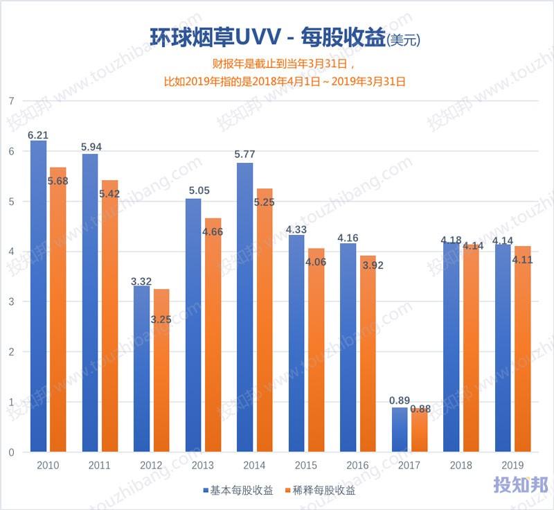 图解环球烟草(UVV)财报数据(2010年~2020财报年Q2)