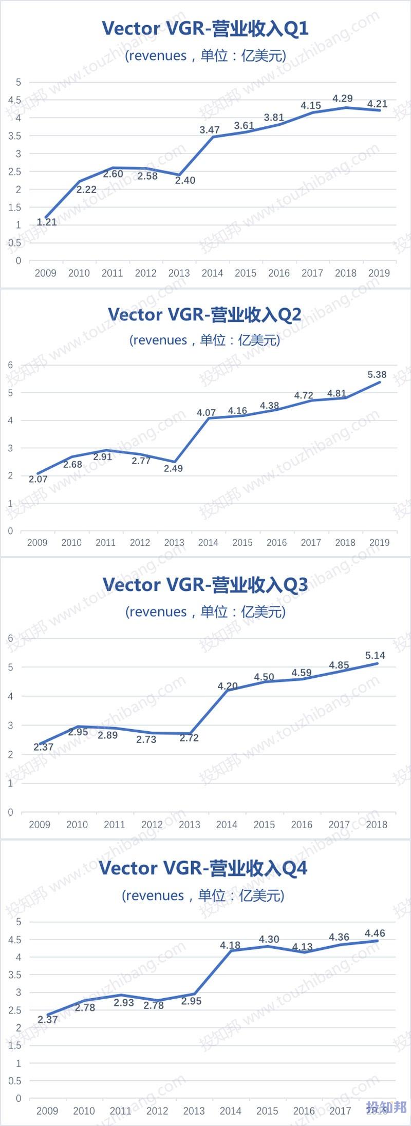 图解Vector烟草集团(VGR)财报数据(2009年~2019年Q2)
