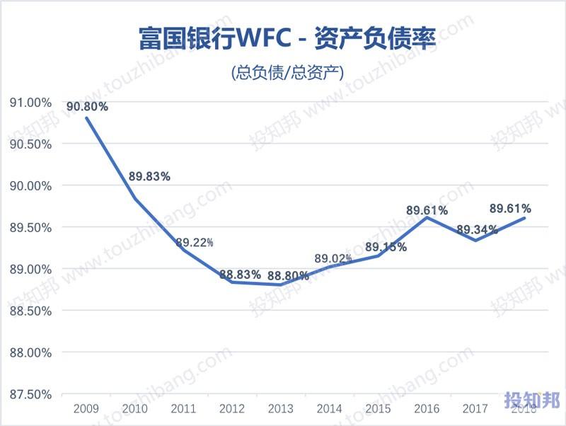 图解富国银行(WFC)财报数据(2009年~2019年Q2)