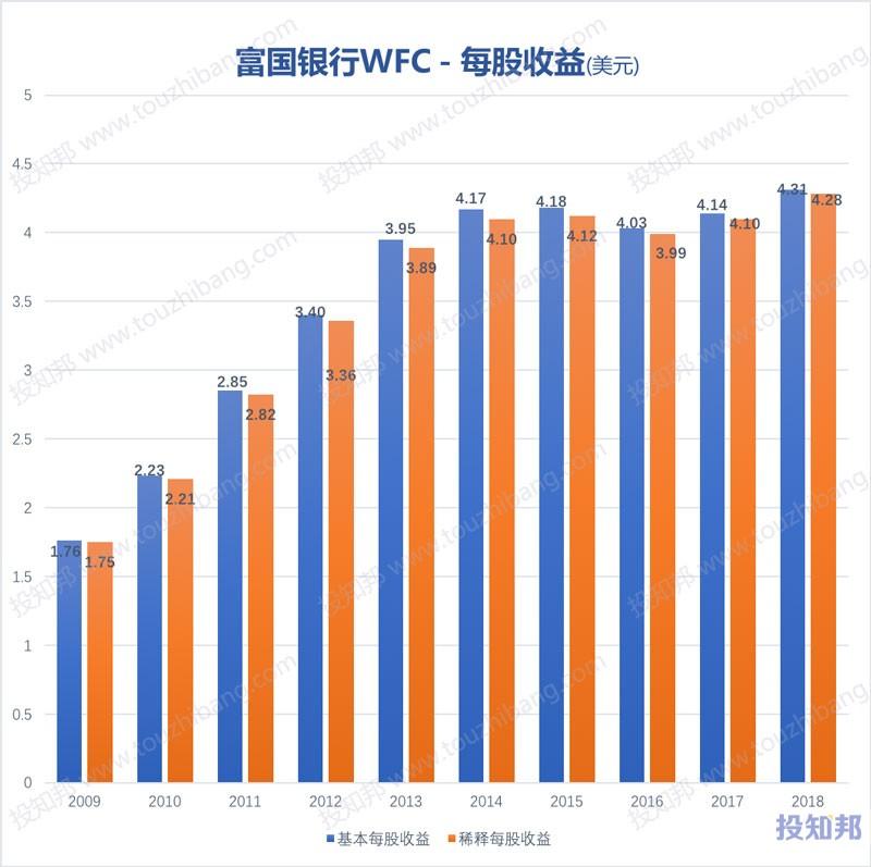 图解富国银行(WFC)财报数据(2009年~2019年Q3)