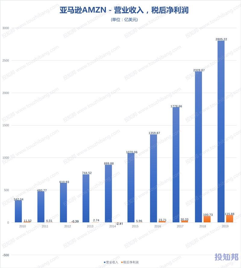 亚马逊(AMZN)财报数据图示(2010年~2020年Q1,更新)