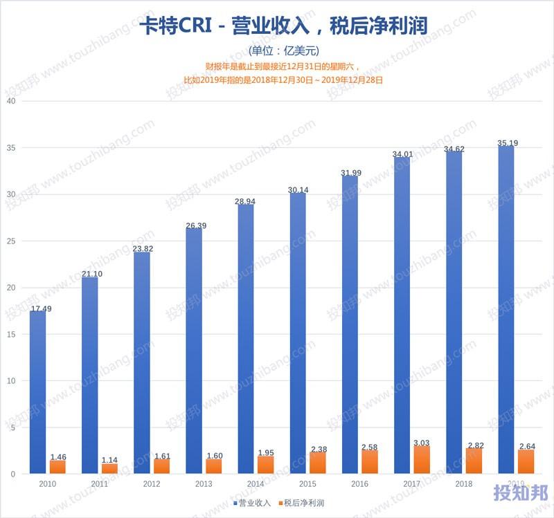 卡特(CRI)财报数据图示(2010年~2020年Q2,更新)