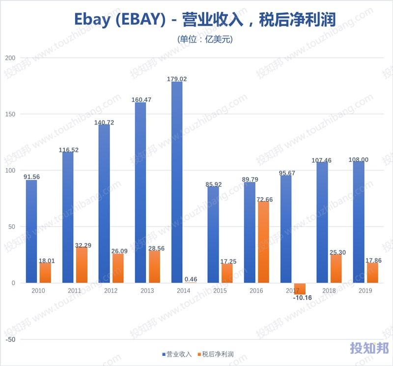 图解eBay(Ebay)财报数据(2010年~2020年Q1,更新)