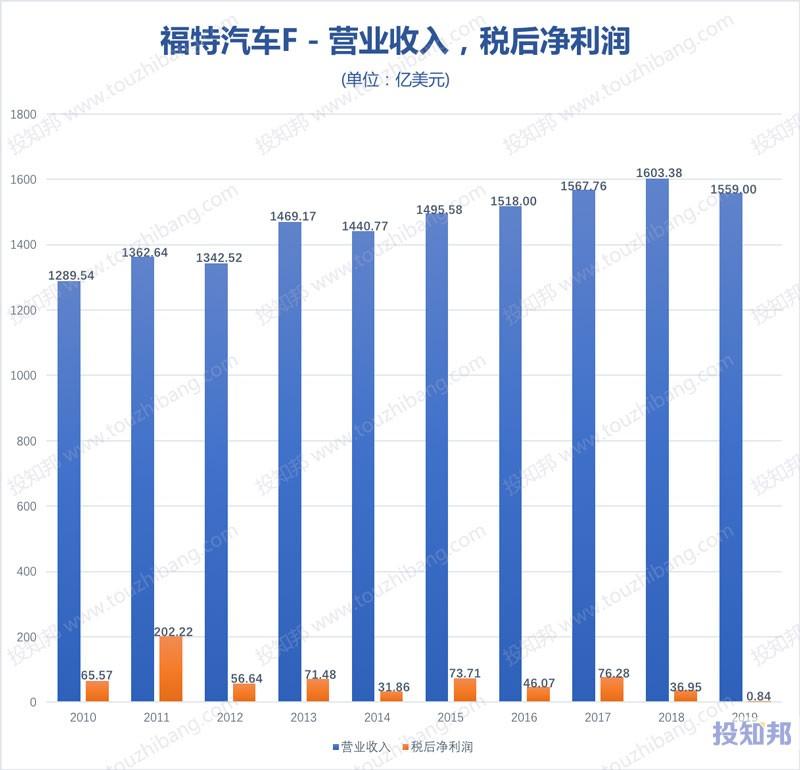 图解福特汽车(F)财报数据(2010~2019年,更新)