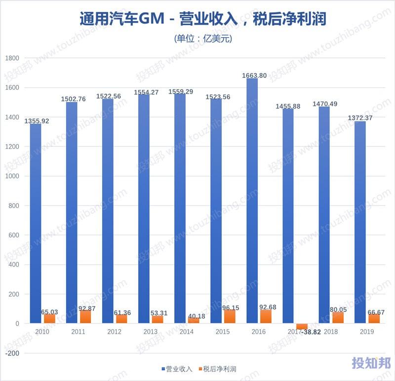 图解通用汽车(GM)财报数据(2010年~2019年,更新)