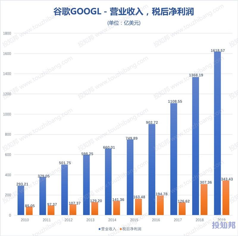 谷歌(GOOGL)财报数据图示(2010年~2020年Q1,更新)