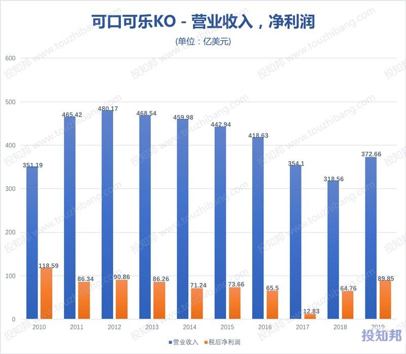 图解可口可乐公司(KO)财报数据(2010年~2019年,更新)
