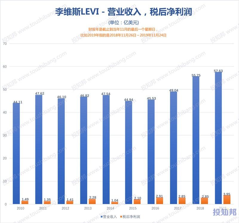 图解李维斯(LEVI)财报数据(2010年~2020财报年Q1,更新)