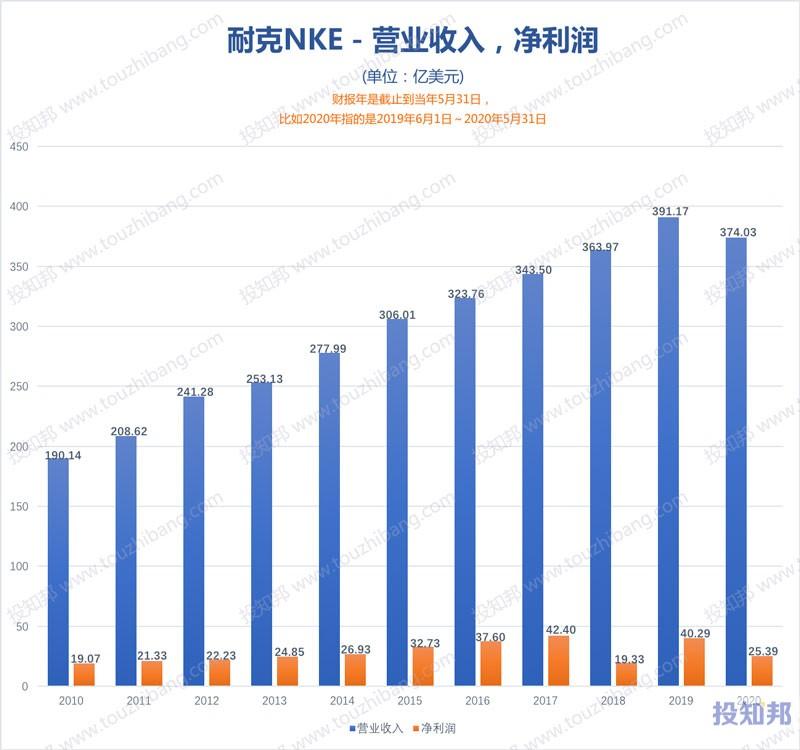 图解耐克(NKE)财报数据(2010年~2020财报年,更新)