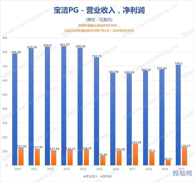 宝洁(PG)财报核心数据图示(2010年~2020财报年,更新)